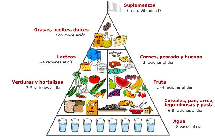 Alimentación Sana y Agua