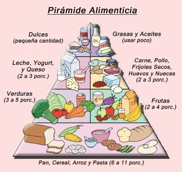 Cómo crear un plan de alimentación sana