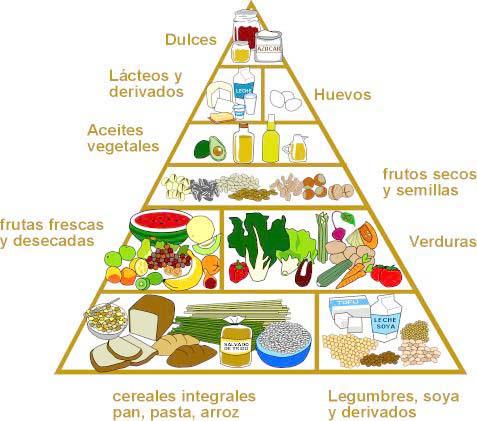 Pirámide alimenticia para vegetarianos